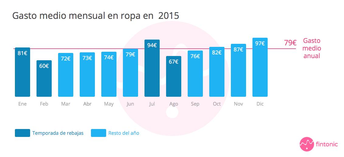 Gasto medio mensual en ropa 2015