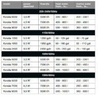 Koralia Table 1453970230