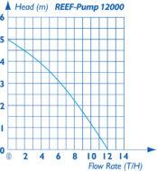 Reef Pump Dc 12000 Pump Curve 1479817457