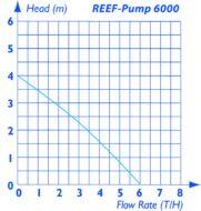 Reef Pump Dc 6000 Pump Curve 1479817176