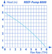 Reef Pump Dc 8000 Pump Curve 1479817346