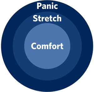 Learning - comfort, stretch, panic