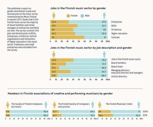 Gender Chart Fmq