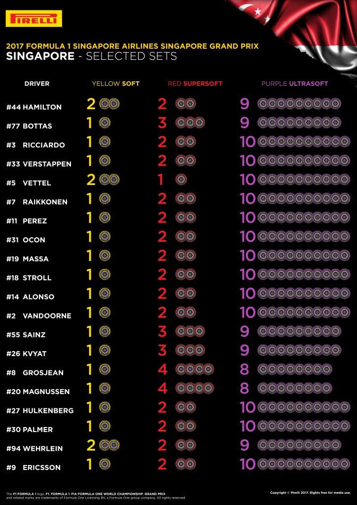 Pirelli Singapore Grand Prix Tyre Choices Ultrasoft
