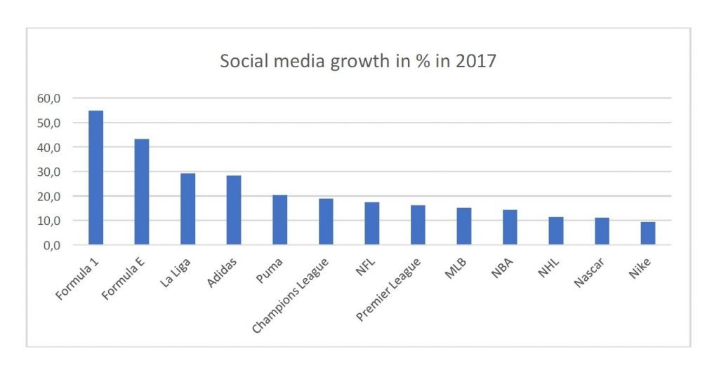 Formula One Social Media Growth Chart