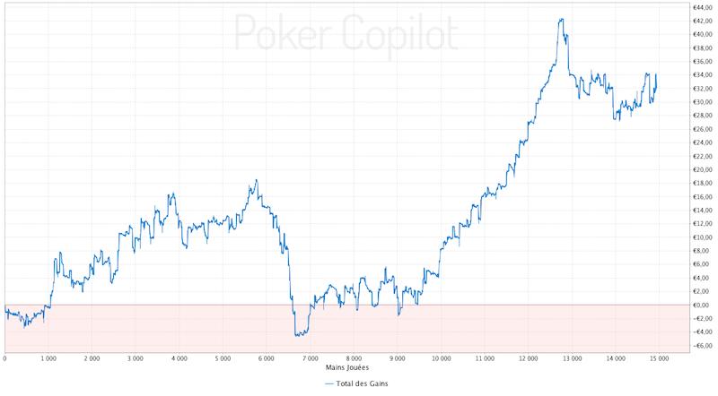 cg-pokerstars-sh-2016-12-cumul.png