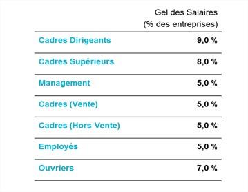 gel salaires