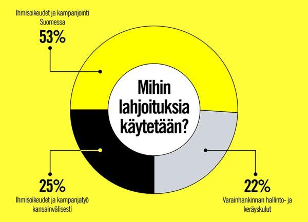 Lahjoita: miten Amnesty käyttää lahjoituksesi?