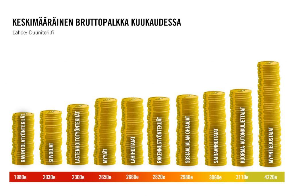 Taulukko: kuukauden bruttopalkat Suomessa