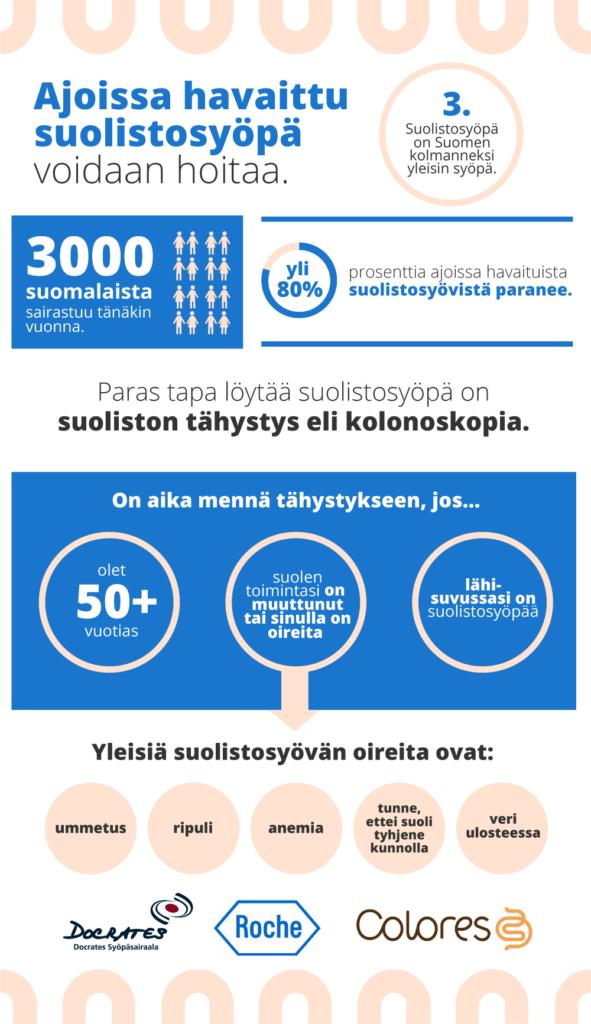 suolistosyopa_infograafi