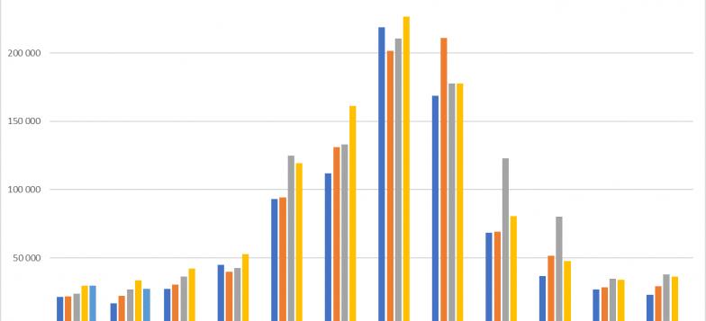 Kävijämäärät kuukausittain 2014-2018