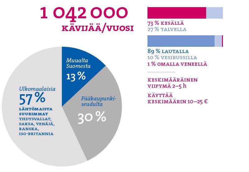 Tilastoja Suomenlinnan kävijöistä. Eniten ulkomaisia kävijöitä tulee Yhdysvalloista, Saksasta, Venäjältä, Ranskasta ja Isosta-Britanniasta, samat kansallisuudet ovat top viidessä myös Helsingin yöpymistilastoissa.