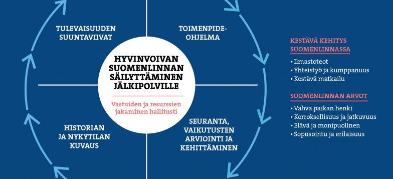 Kaavioon kuvattu ympyrämuotoisesti hoito-ja käyttösuunnitelmaprosessin vaiheet ja eteneminen