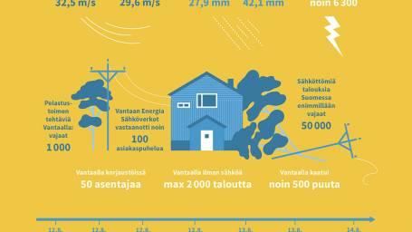 Kiira-myrsky koetteli sähköverkkoa
