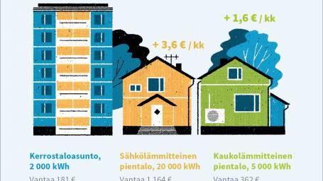 Sähkönsiirtohinnat muuttuvat