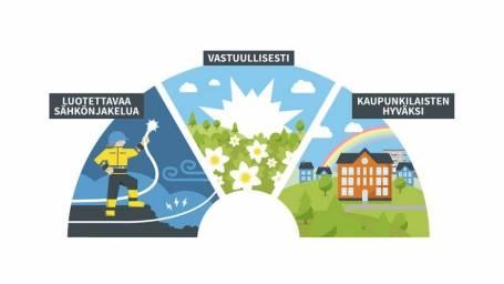 Vantaan Energia Sähköverkot Oy:n asiakasmäärä kasvoi vuonna 2019 Vantaan kaupungin kasvun myötä.