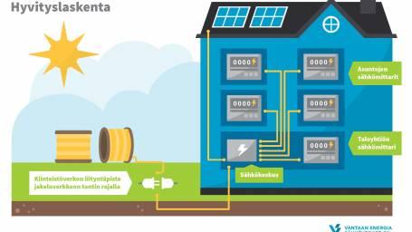 Nyt aurinkovoimalan hankinta kannattaa taloyhtiöissäkin