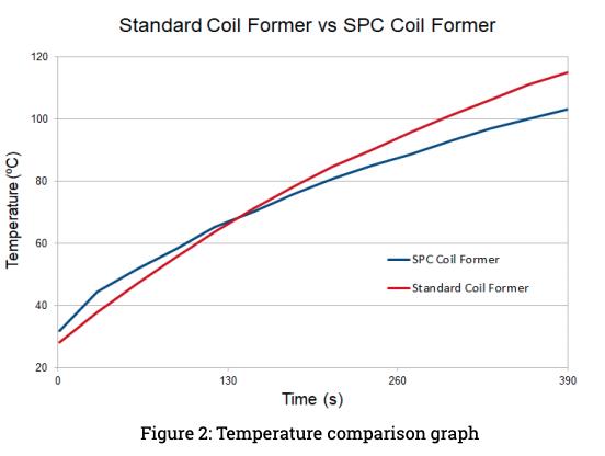 Standard Coil Former vs SPC Coil Former