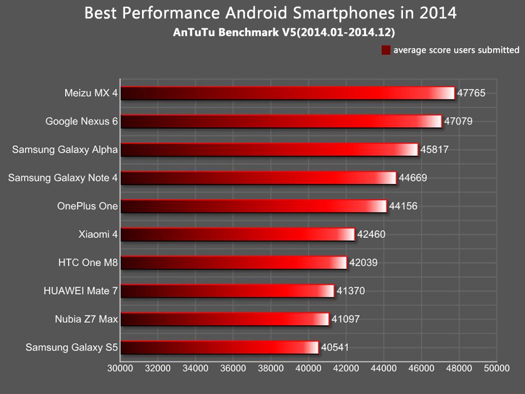 Najszybsze Smartfony Z Androidem W 2014 R