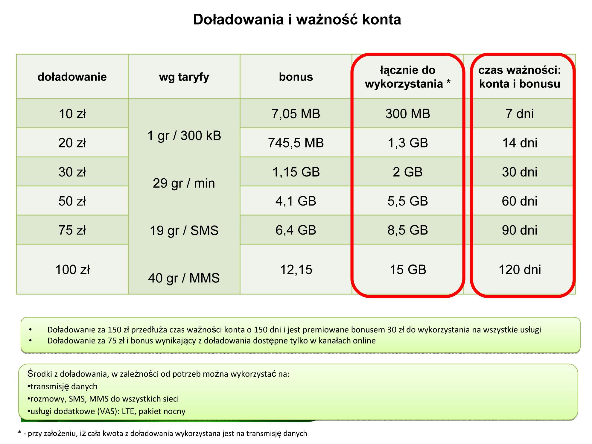 3de5ae6fd8649b Całkowicie nowy Plus Internet na Kartę - aktualizacja 2