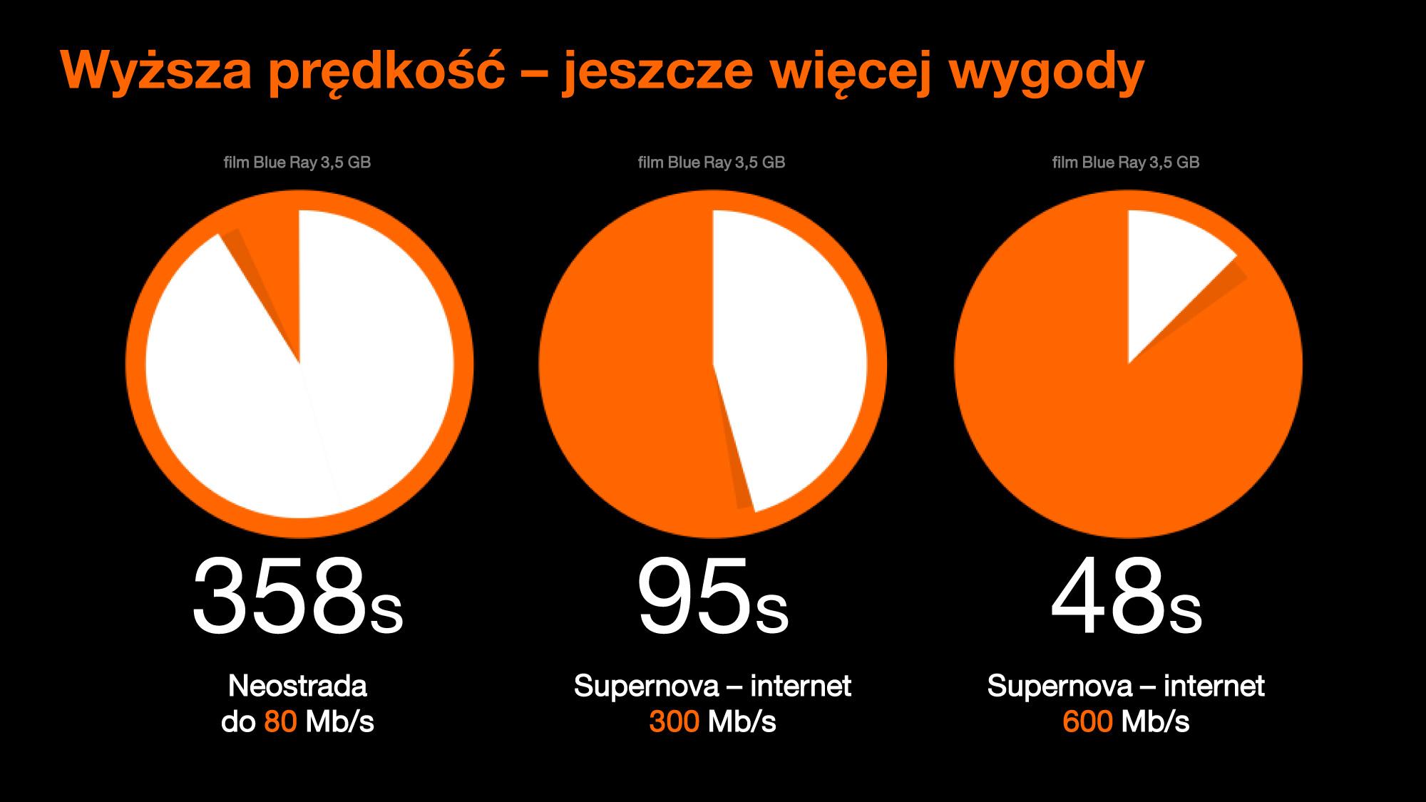 orange supernova 600 mbits. Black Bedroom Furniture Sets. Home Design Ideas