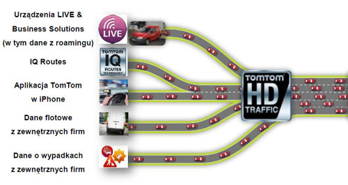 live traffic tomtom