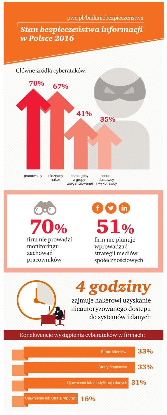 Stan bezpieczeństwa informacji w Polsce - ikonografika