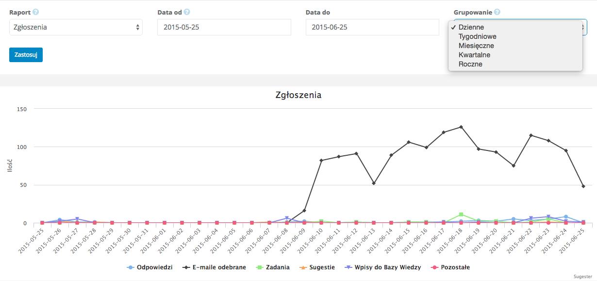 Przykładowy wykres wyegenerowany przez Sugestera