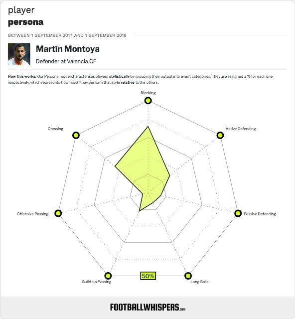 Martin Montoya Player Persona