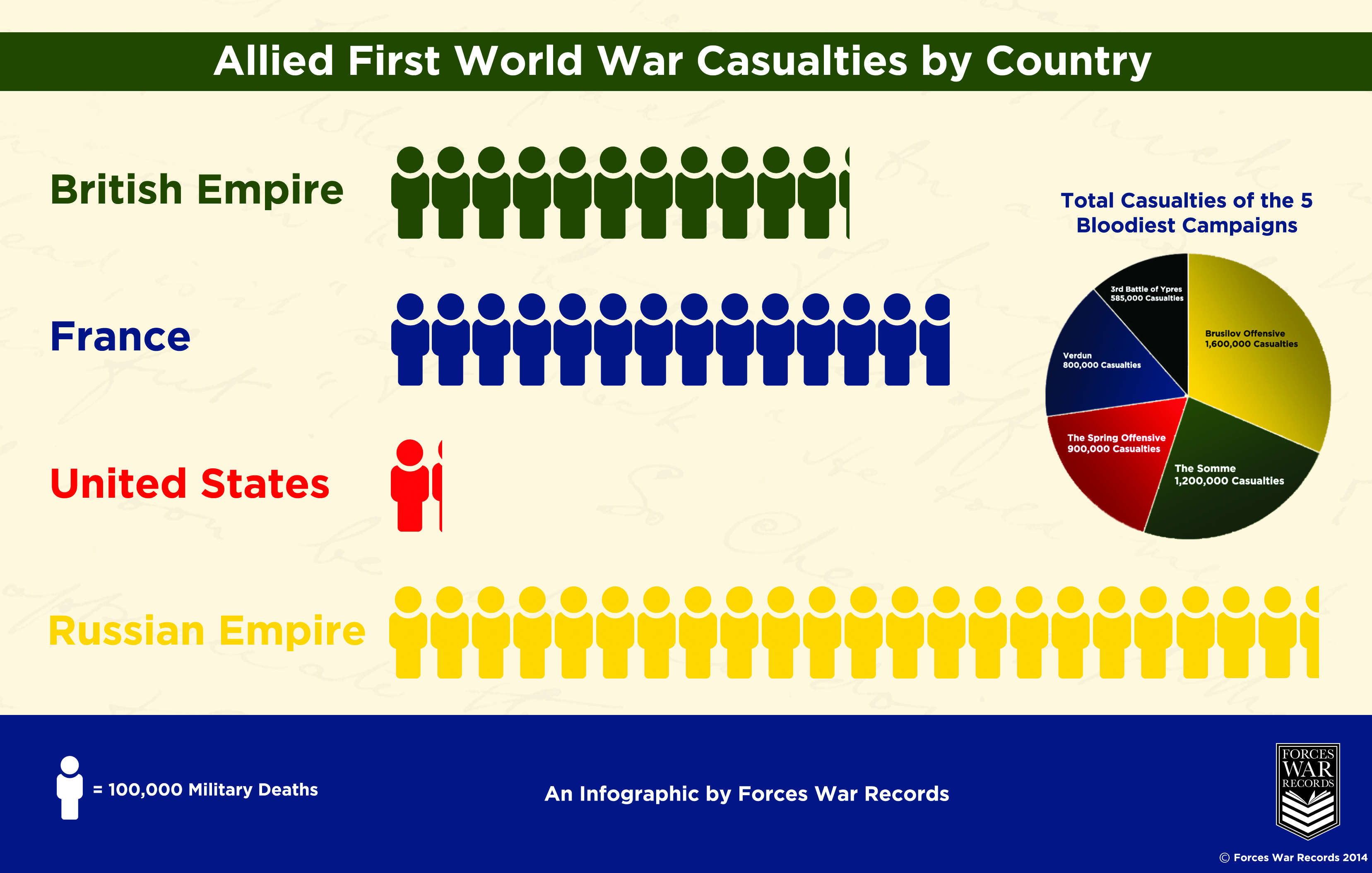 Allied WW1 Casualties - WWI Brusilov Offensive Casualties