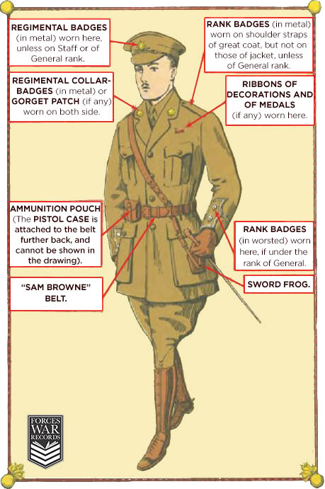Understanding Military insignia