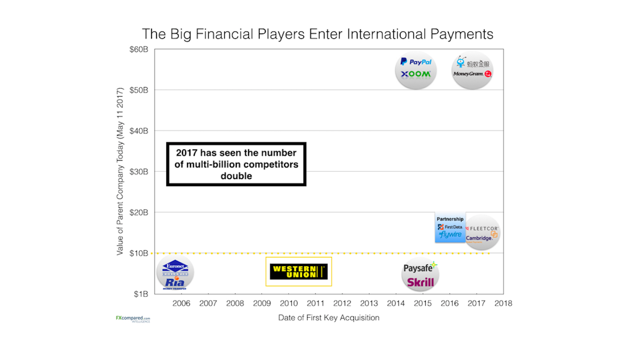 The Goliaths Become Davids - Big Financial Companies Enter International Payments Industry