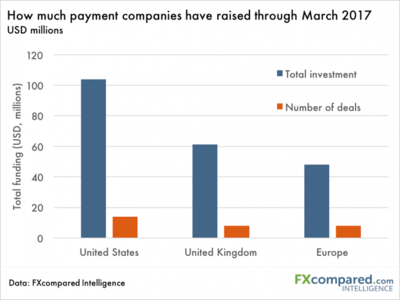 How Much Payment Companies Have Raised Through March 2017