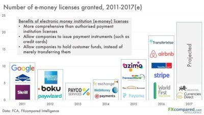 The Race to E-Money Licenses