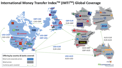 International Money Transfer Index  - IMTI