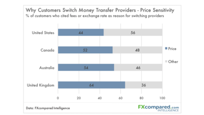 Why People Switch Money Transfer Providers