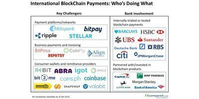 International blockchain payments gaining ground