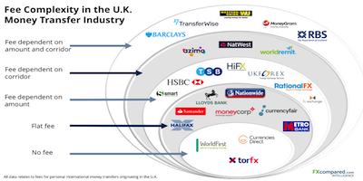 Fee Complexity in the UK Market