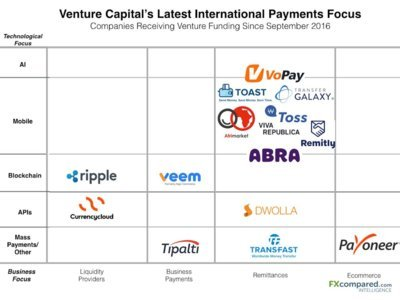 Venture Capital's Latest International Payments Focus