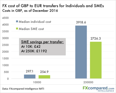 What do SMEs pay for FX