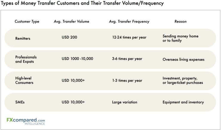 Types of Money Transfer Customers and Their Frequency/Volume