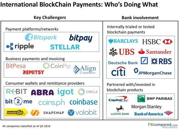 International BlockChain Payments: Who's Doing What