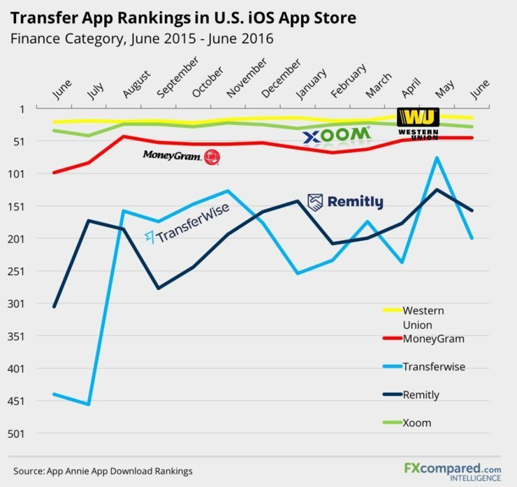 Transfer App Rankings in U.S. iOS App Store