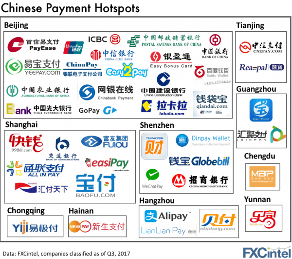 ChinesePaymentLocationsChartSquare-e1502372412745.png