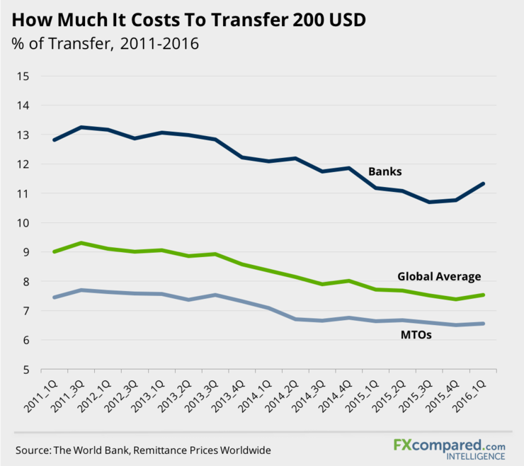 How Much It Costs To Transfer 200 USD