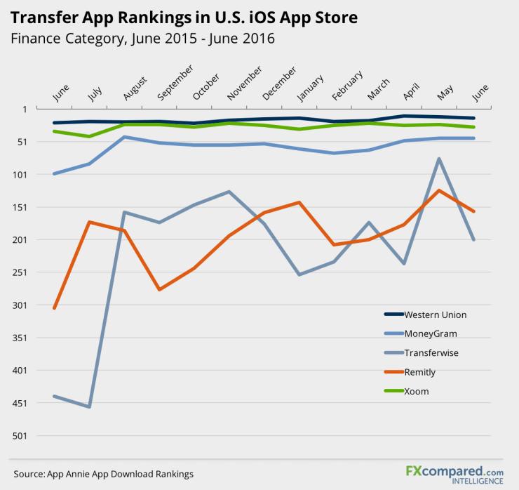 Transfer App Rankings in US iOS App Store