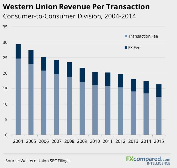 Western Union Revenue Per Transaction