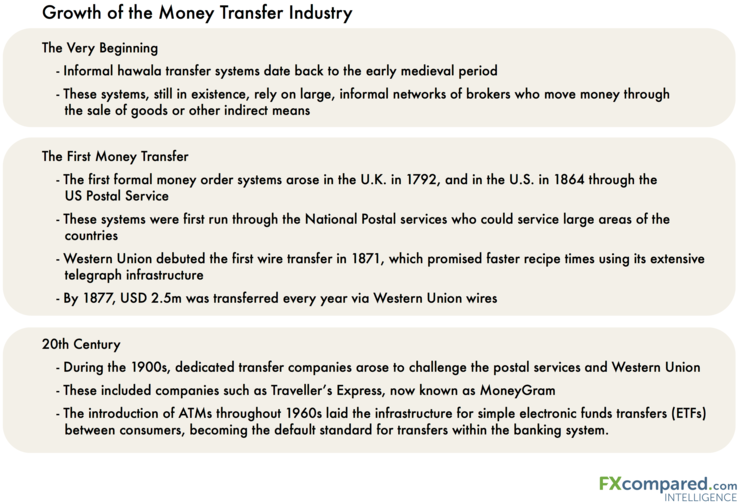 Growth of the money transfer industry in 2016