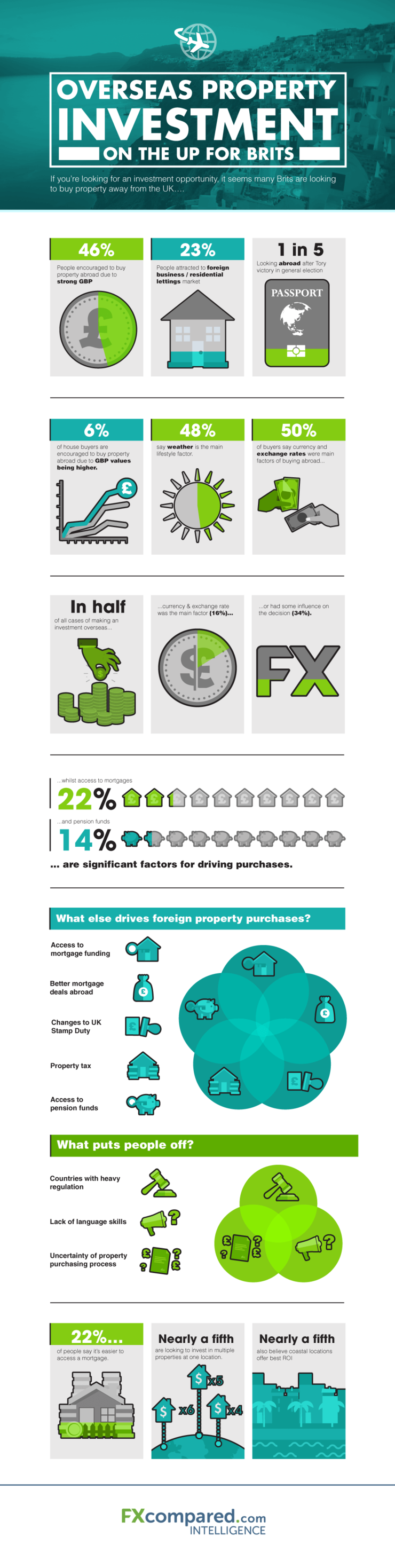 Overseas Property Purchases in the UK Infographic