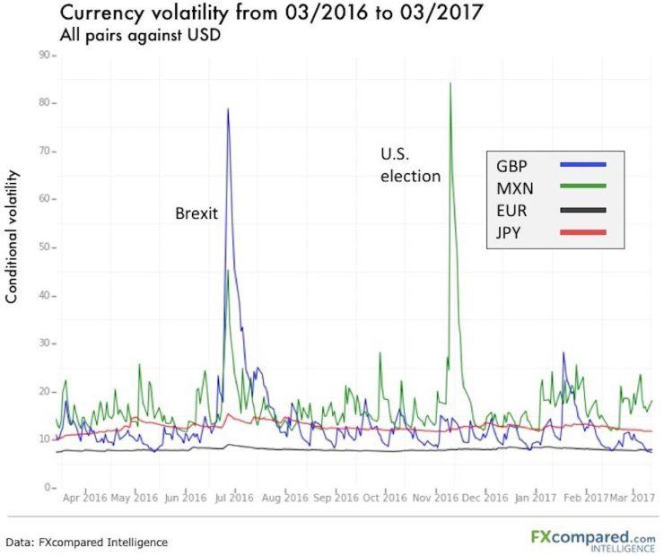 GBP Volatility Chart 2016
